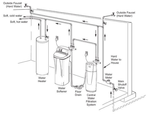 water-softener-install-1