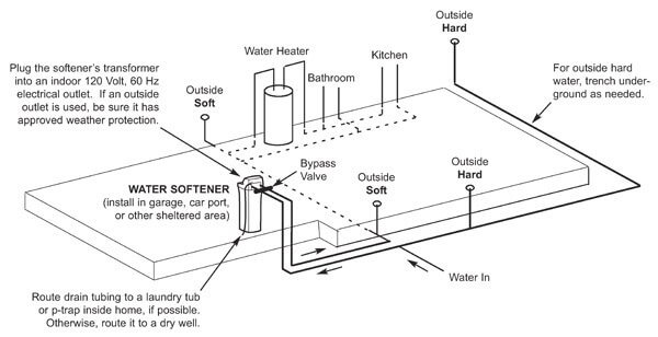 How do i hook up my water softener